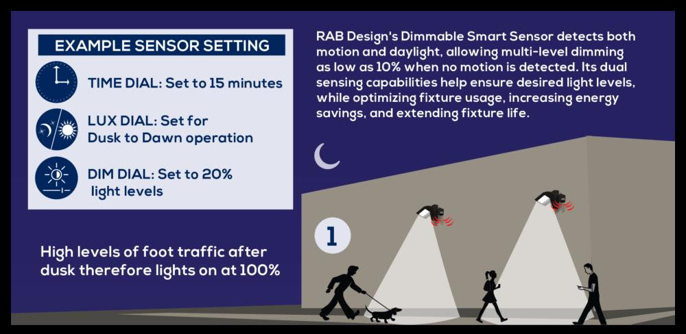 SMART DIMMING SENSOR - RAB Design Lighting Inc
