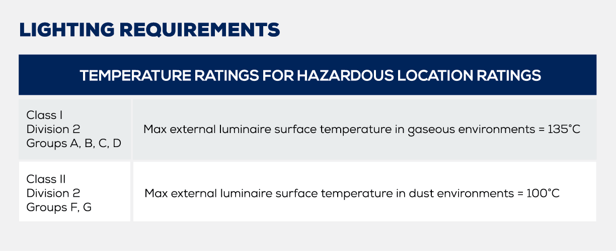 Table highlighting temperature ratings for hazardous location. Described under Lighting Requirements heading.