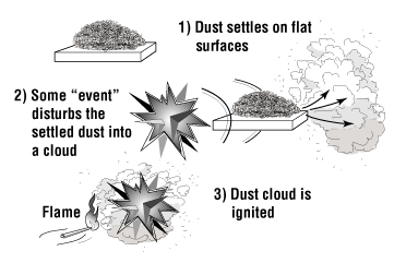 Flow Chart illustrating how dust becomes combustible. Described under the heading Dust Explosion.