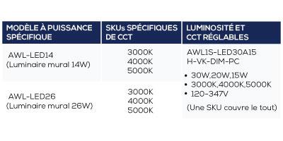 l'éclairage DEL réglable luminosité et CCT