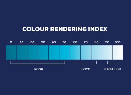 Lighting term-colour rendering index