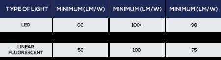 Lighting term-lighting efficacy chart based on different types of light