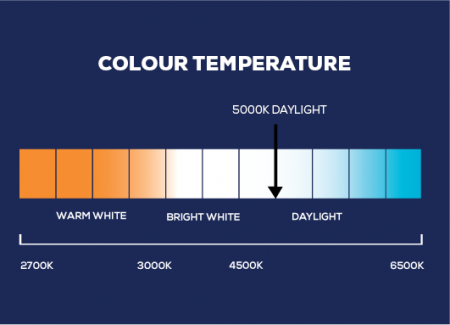 Lighting term colour temperature scale